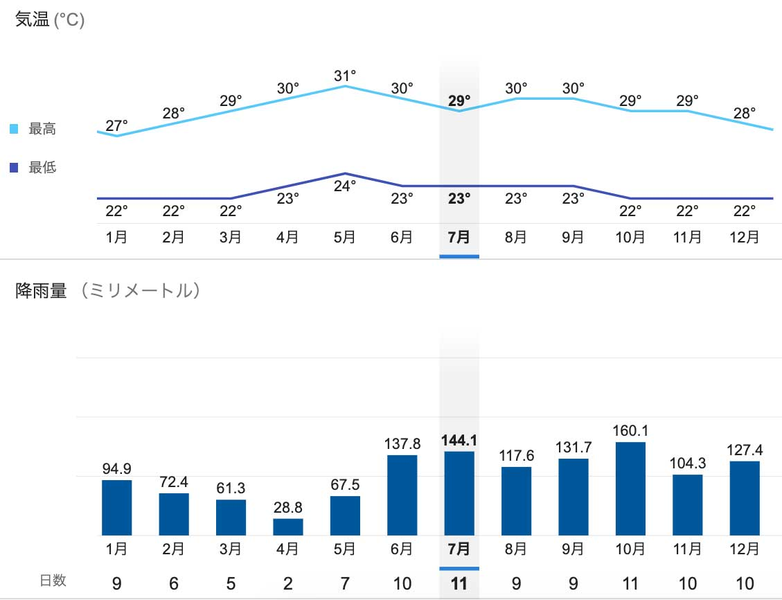 セブ島の平均気温