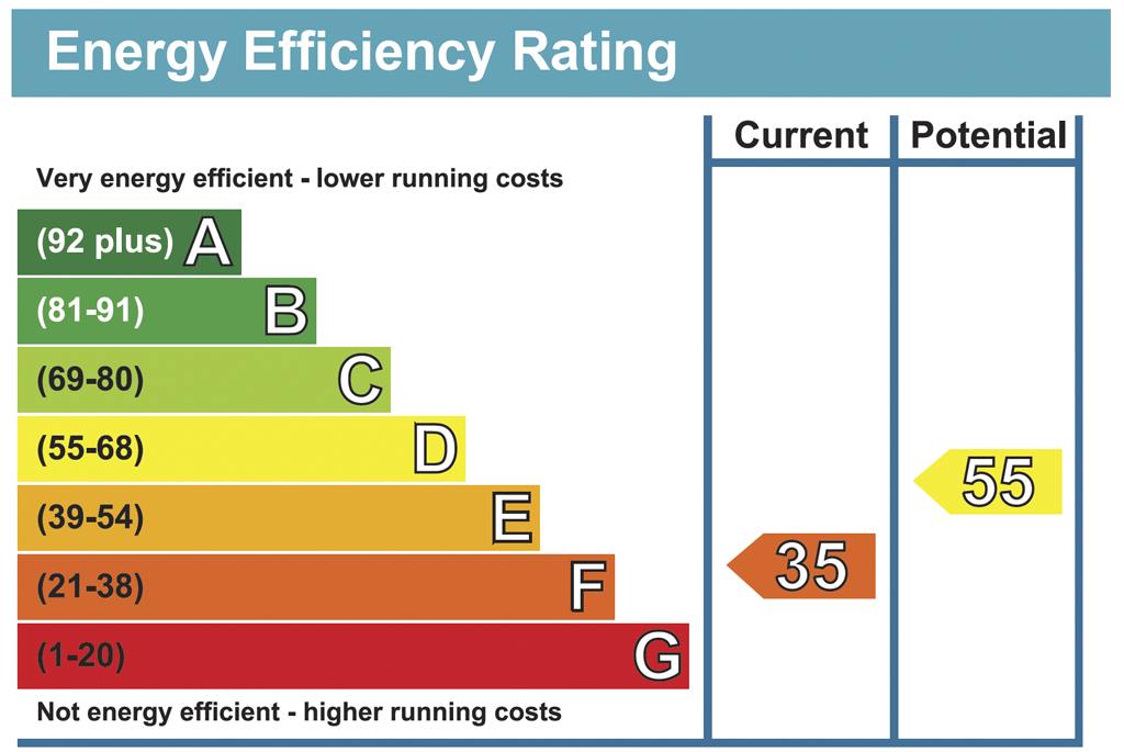 Minimum Energy Efficiency Standards block chart for Private Landlords