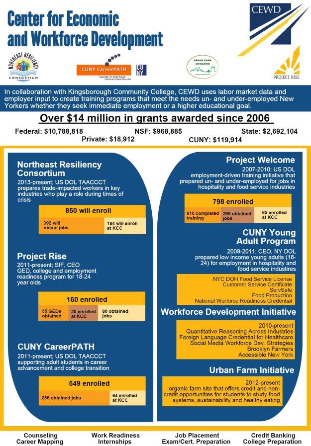 CEWD-Infographic-October-2014