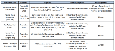 Federal student loans are now easier to repay - College Financing Group