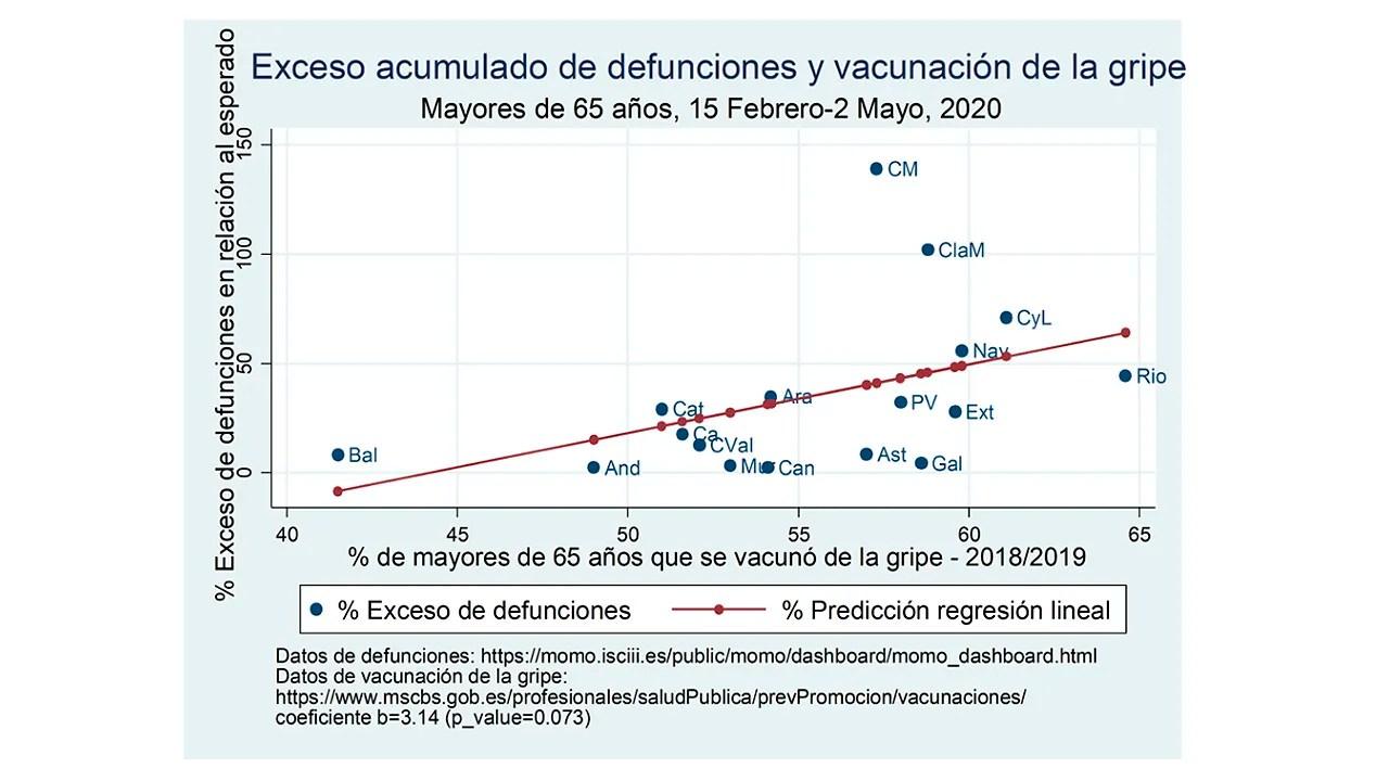 Relación entre la última campaña de la vacunación de la gripe y el exceso de mortalidad entre febrero y mayo por CCAA