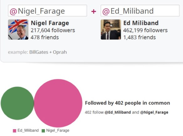 Popular Similarity on Twitter between Ed Miliband and Nigel Farage