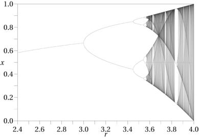 640px-Logistic_Bifurcation_map_High_Resolution