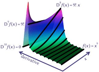 PolynomialDerivative