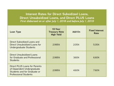 2018/19 Student Loan Interest Rates - Champion Empowerment Institute