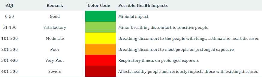 air_pollution_index_india.png