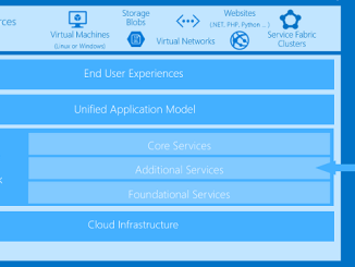 Azure-Stack-Arch