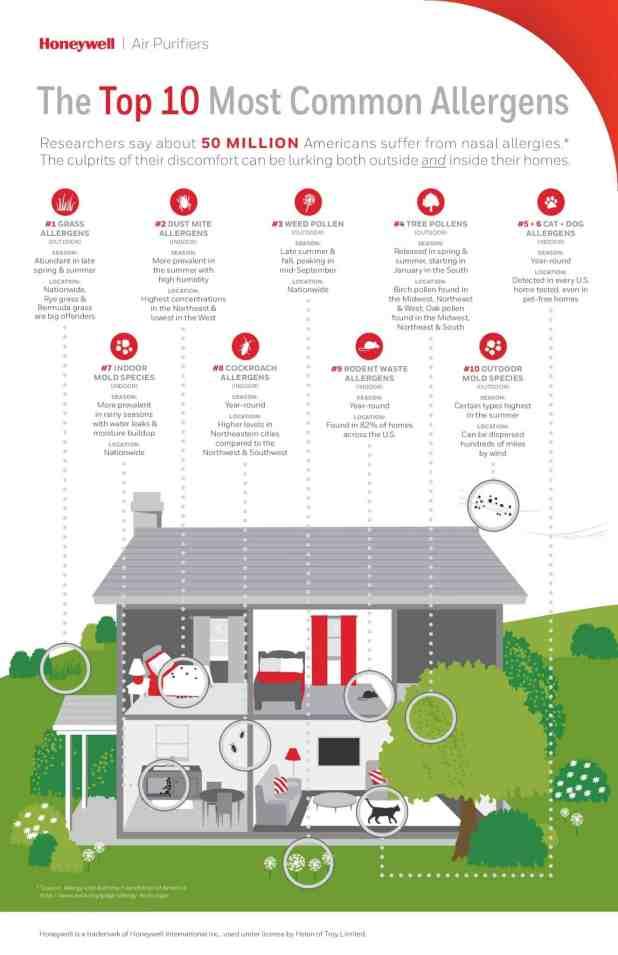 Honeywell Allergen Report Infographic