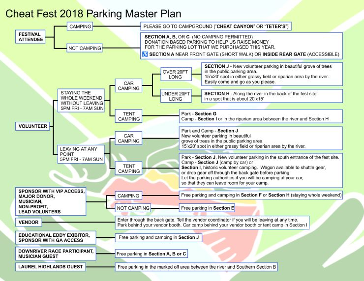Cheatfest 2018 - parking flow chart