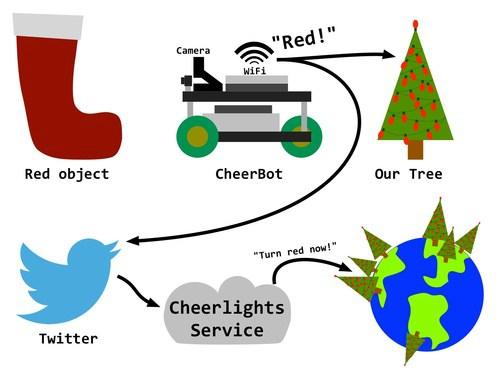 Color Robot Diagram