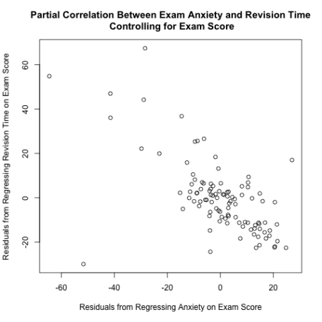 residuals plot anxiety and revision time controlling exam score