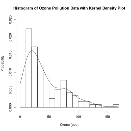 histogram and kernel density plot