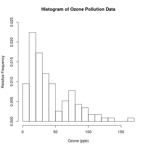 how to make a histogram in spss