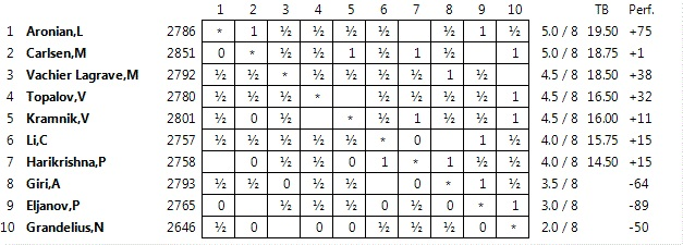 Standings after Round 8 Altibox Norway Chess 2016