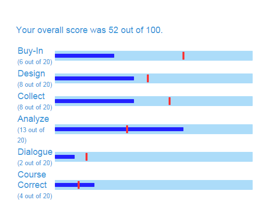 sample-quiz-score