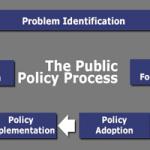 Chính sách, chính sách công và khoa học chính sách