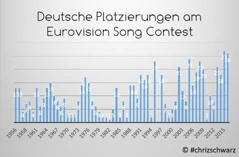 Deutsche Platzierungen beim uroviosion_song_contest
