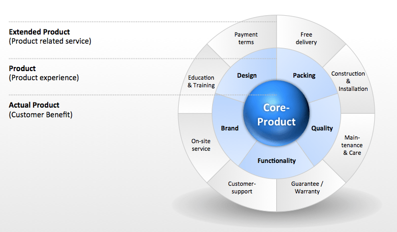 Dimensions of a Product