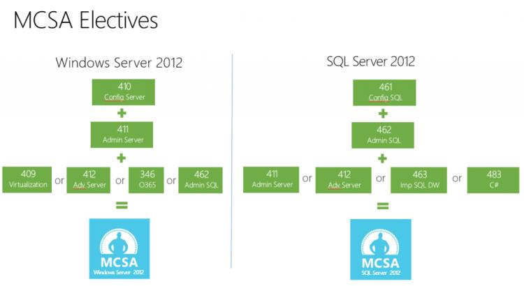 rp_MCSA-electives-Server-20121-1024x561.png