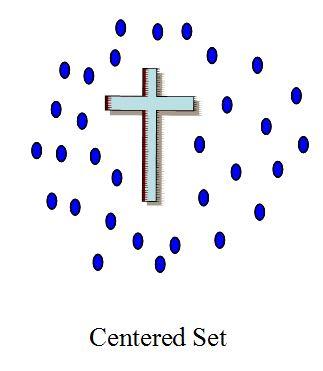 Set-Centered