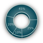 pie-chart-154411_1280