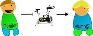 El primer día en clase de spinning tienes que comunicarte con tu monitor para que te diga cómo ajustar la bicicleta