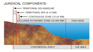 A depiction of universal claims afforded by UNCLOS