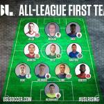 FC Cincinnati Leads USL in First Team Awards