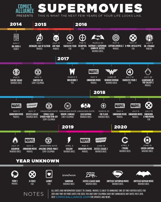 Infografia de superhéroes