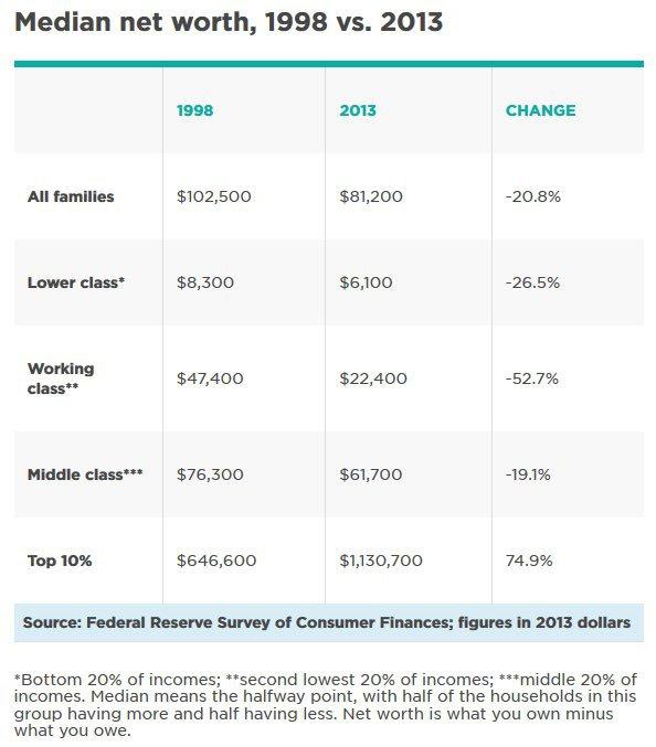 Fed income chart