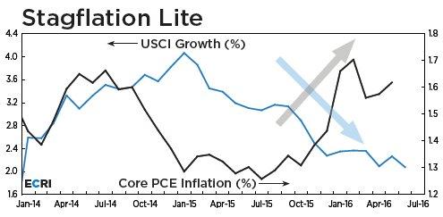 ECRI stagflation lite