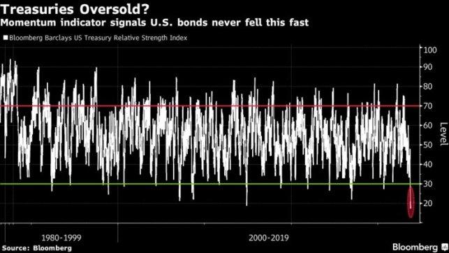 felder-treasuries-oversold