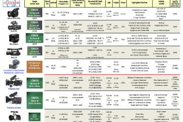 The Fletcher 2013 Camera Comparison Chart 2