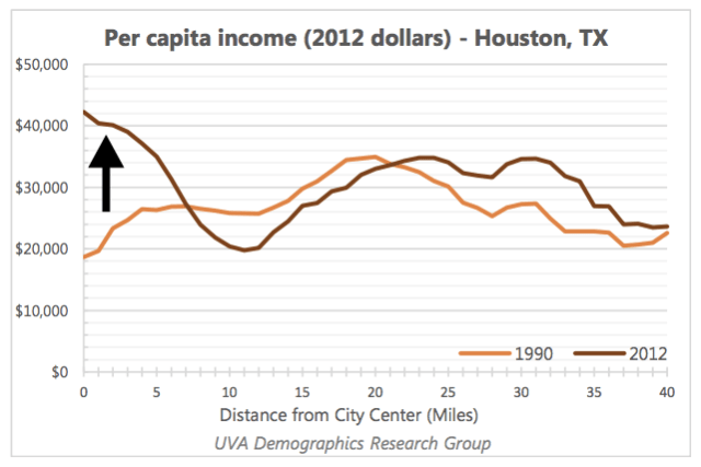 Houston shows a typical pattern, with growing wealth in the center and an economically shrinking middle ring.