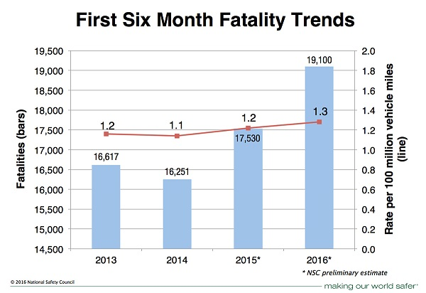 Motor Vehicle Fatality Estimates - 6 month trends