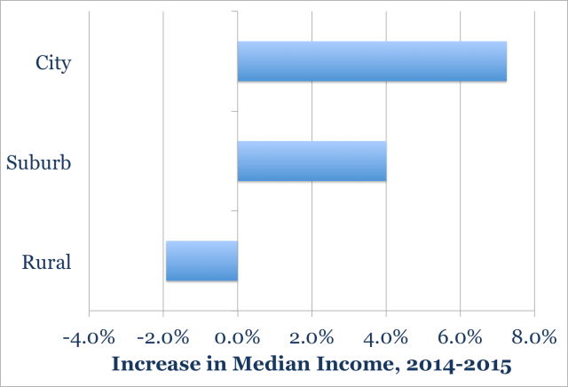 median_income_city2015