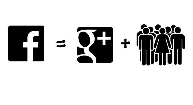 Infografía: Las fórmulas de las redes sociales matemáticas