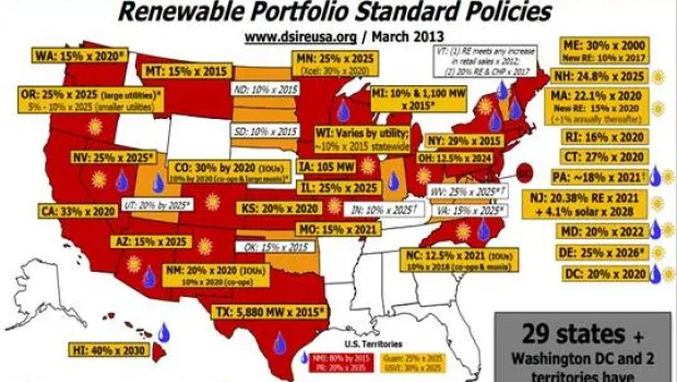 renewable energy standards