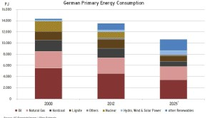 Germany-Primary-Energy-2025