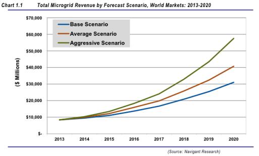 Microgrid Revenue 2013-2020