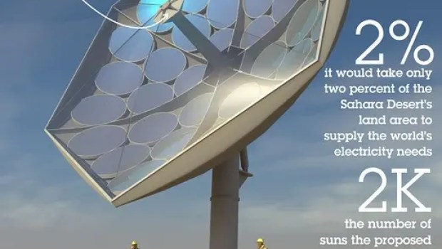 Solar thermal IBM