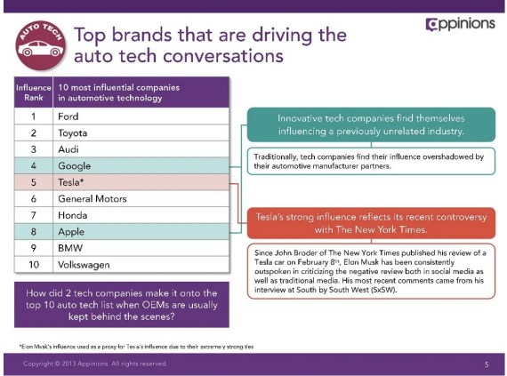 top brands tech