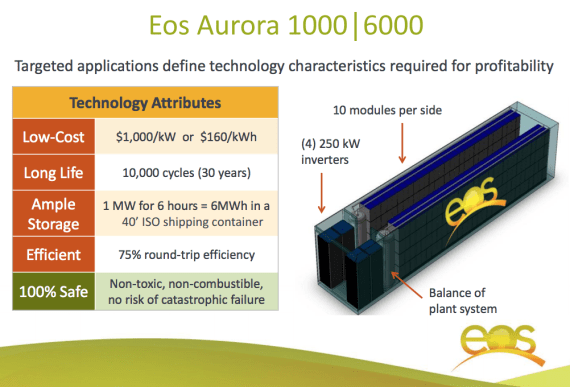 EOS Aurora battery