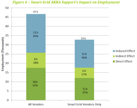 Smart grid funding job impact