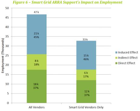Smart grid funding job impact