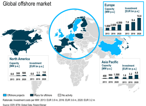 Global offshore wind market