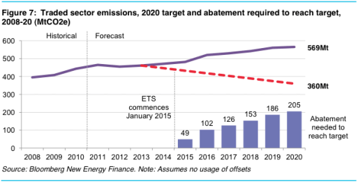 South Korea emissions abatement forecast