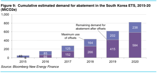 South Korea emissions abatement demand forecast