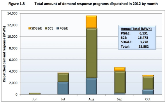 demand response programs by month