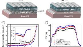 Plasmonic polymer solar cell